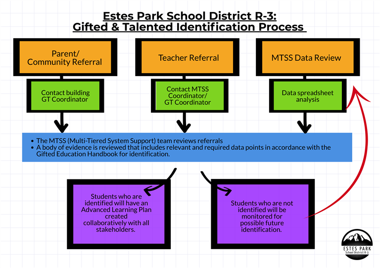 Gifted & Talented Identification Process Flow Chart